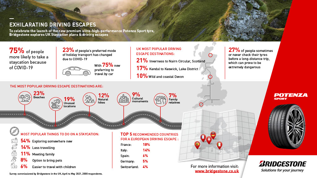 To mark launch its new Potenza Sport tyre, Bridgestone carried out a survey of British staycation plans for this summer